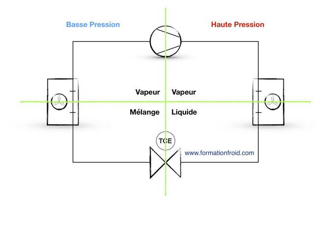 Circuit frigorifique, composants, compresseur, condenseur, détendeur, évaporateur, schéma circuit frigorifique