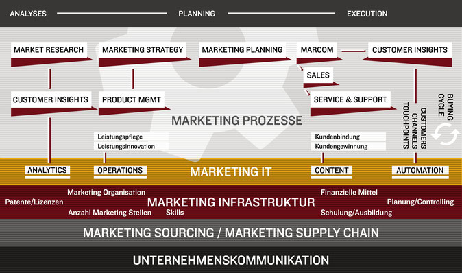 Marketing Prozesse