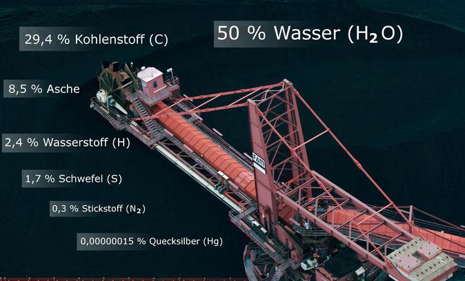Braunkohlebestandteile: 50% Wasser, 29,4 %Kohlenstoff, 8,5% Asche, 2,4 Wasserstoff, 1,7% Schwefel, 0,3% Stickstoff, unter 0,0% Quecksilber