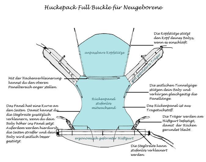 Huckepack Full Buckle Babytrage ab Geburt, stufenlos mitwachsendes Rückenpanel aus Tragetuchstoff.