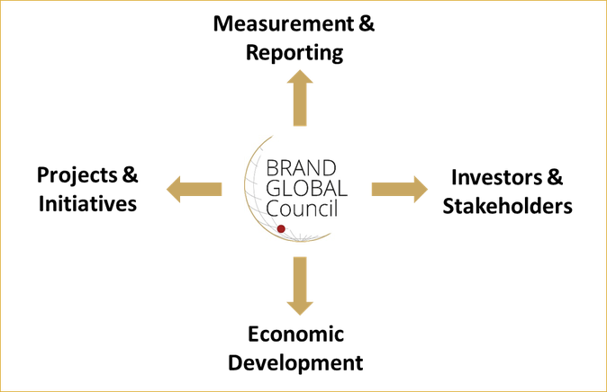 Brand Global Council_Measurement & Reporting_Investors & Stakeholders_Economic Development_Projects & Initiatives