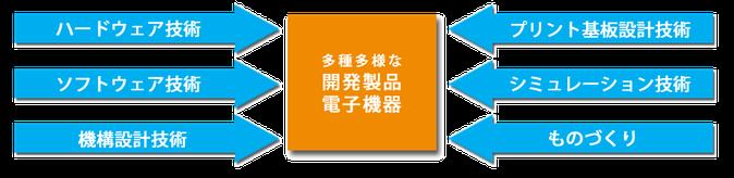 電子応用機器の製造【図】