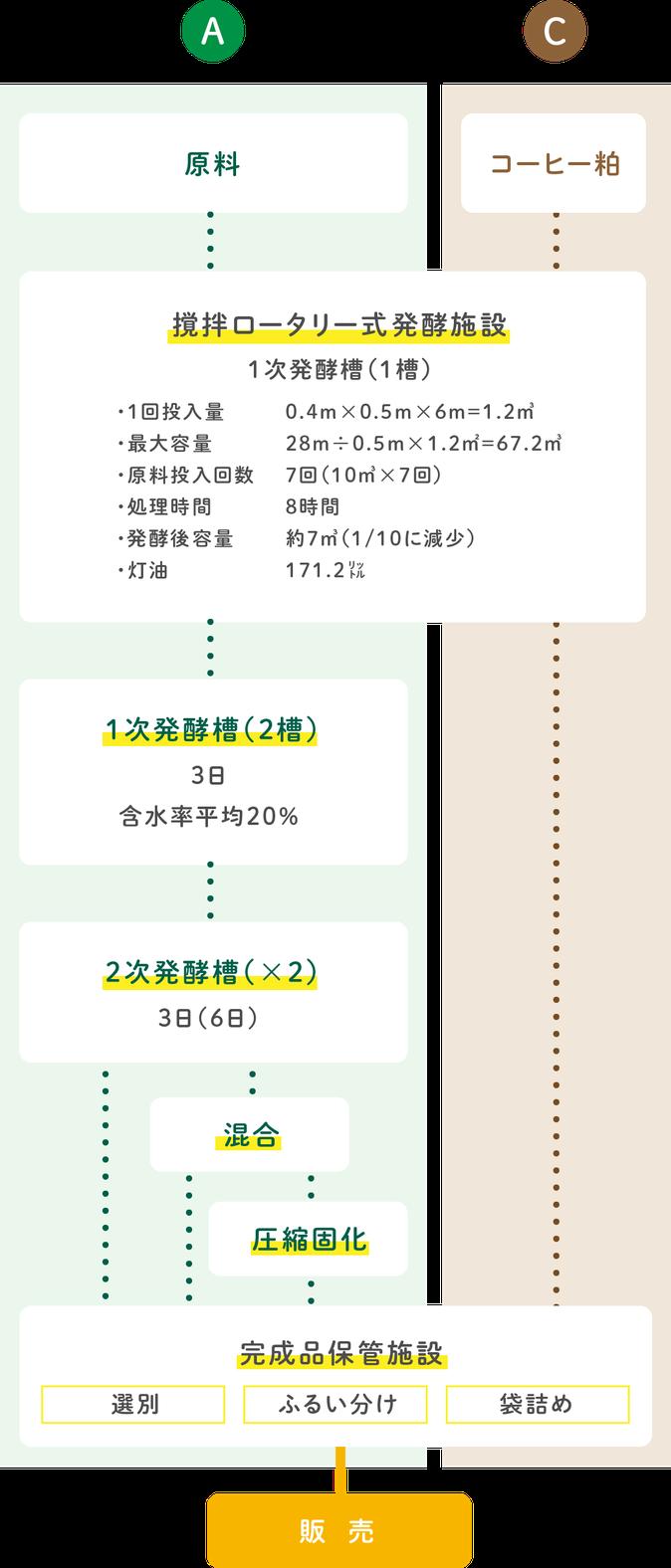 肥料生産フローチャート