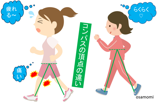 鳩尾から動く歩き!昭島市のオサモミウォーキング教室。
