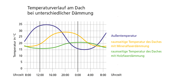 Temperaturverlauf unter dem Dach bei Holzdämmung und Mineraldämmstoffen