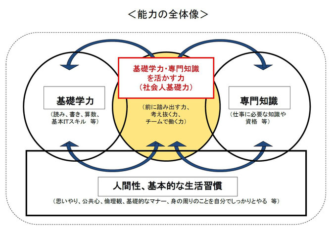 ※経済産業省「社会人基礎力」能力構造概念図