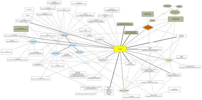 Abbildung 5: Machtnetzwerk um Xi Jingping