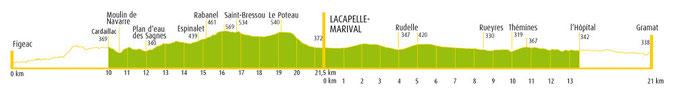 Dénivelé Figeac - Gramat (Source: office de tourisme de Lacapelle)