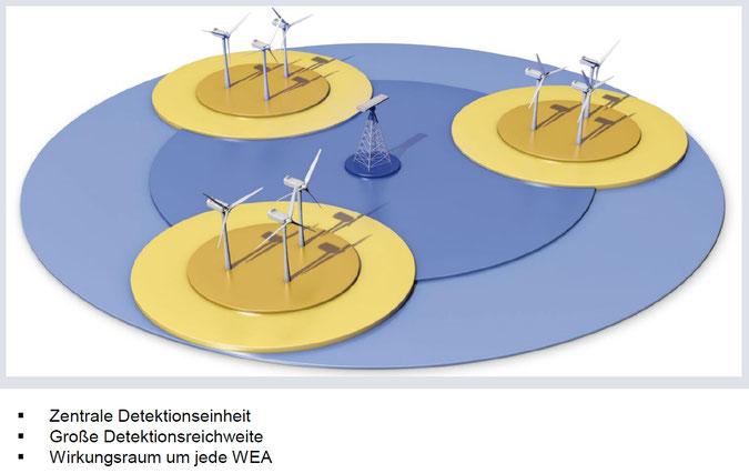 (Quelle: Quantec Sensors GmbH, Isernhagen OT Altwarmbüchen)