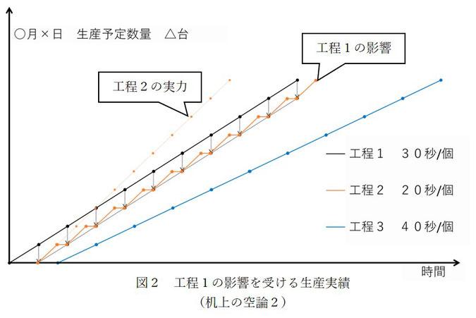 3つの工程の中で最も早い工程2が工程1の影響を受けて生産スピードが落ちているグラフです。