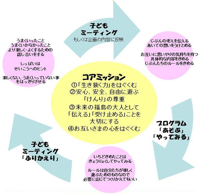 事業の流れ図