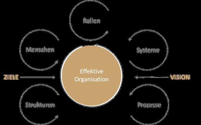 CONBEN Beratungskonzept für eine effektive Organisationsentwicklung