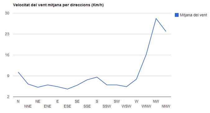 Velocitats del vent mitjana per direccions