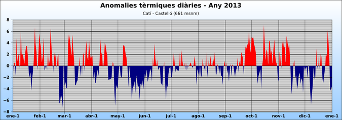 Anomalies tèrmiques diaries any 2013