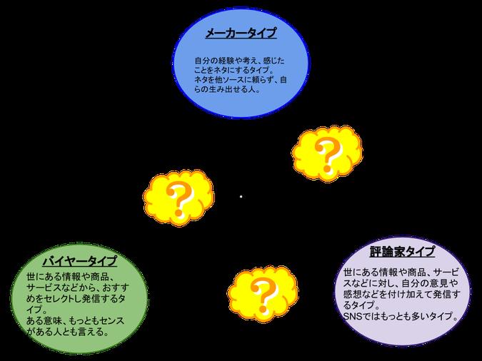 Blog記事の3タイプ。メーカータイプ、評論家タイプ、バイヤータイプ。
