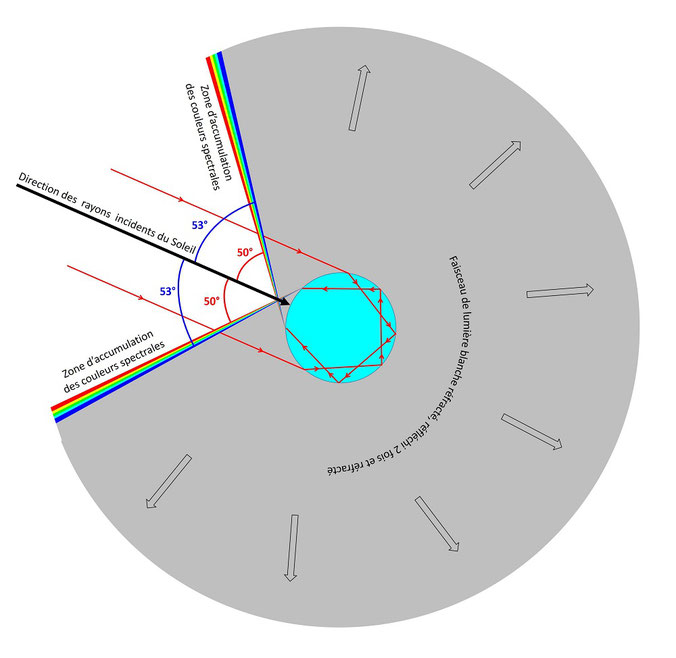 Schéma (couleurs des rayons réfléchis deux fois dans une goutte, arc secondaire, arc-en-ciel)