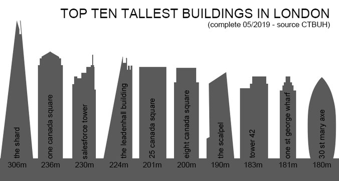 Top Ten Tallest Buildings in London Graphic by Heidi Mergl Architect