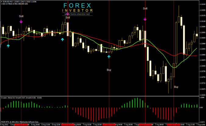Forex double zero strategy
