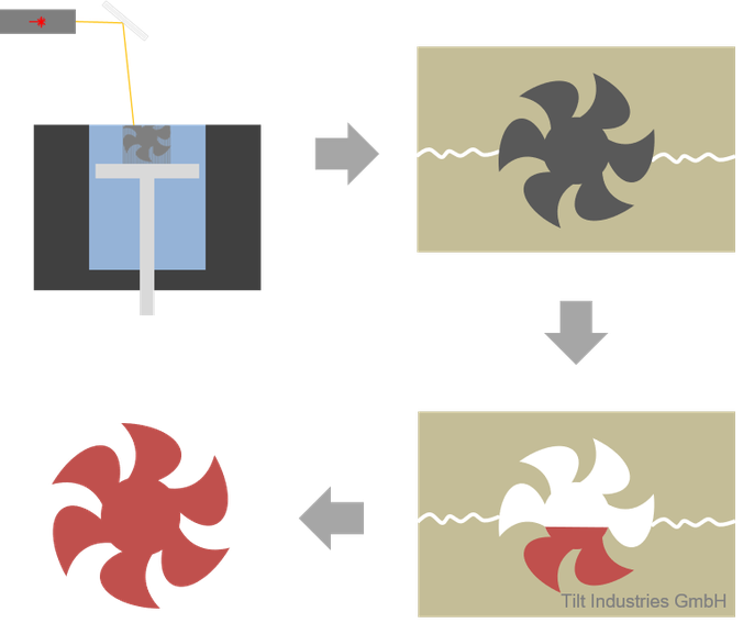 Vakuumguss, Ablauf, Schema, Verfahren, Kleinserie, Fertigung, Prozesskette,