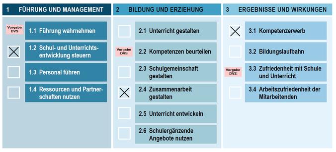 Bild Die Evaluationsschwerpunkte in der Übersicht