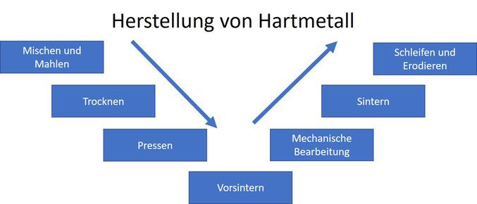 Herstellung Hartmetall Wolframcarbid