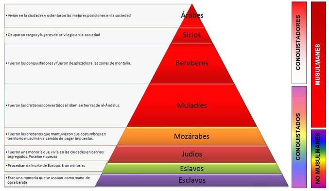 Pirámide social de Al-Andalus