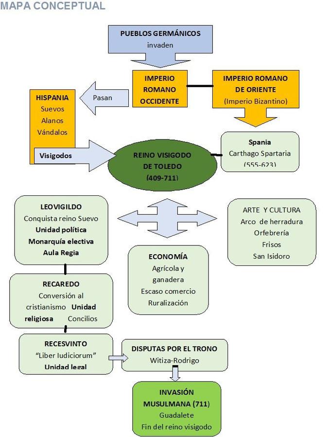 Mapa Conceptual De Los Visigodos Recursos De Geografía E Historia