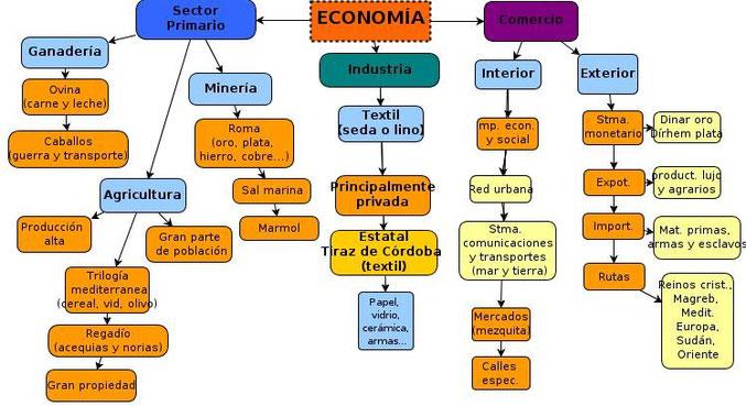 Economía al-Andalus