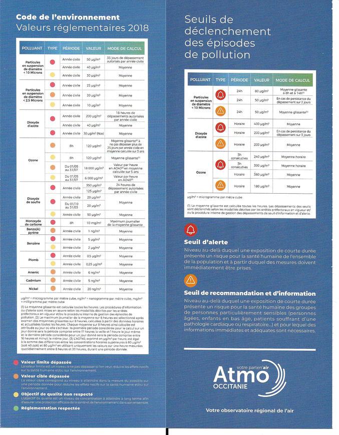 Document Atmo Occitanie. Mise à jour prochaine
