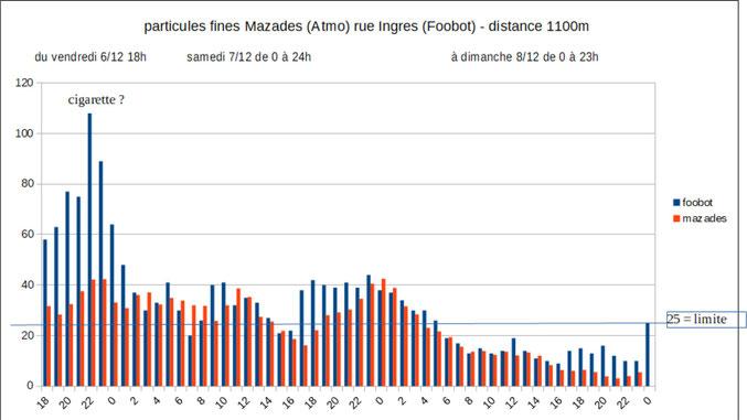 Pollution due aux particules fines av. des Mazades par Atmo-Occitanie et rue Ingres. Déc 2019