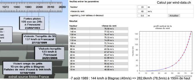 à gauche derniers épisodes de vent dans la région (pièce B-4 état initial) - à droite profil vertical du vent de 10 à 150m de hauteur