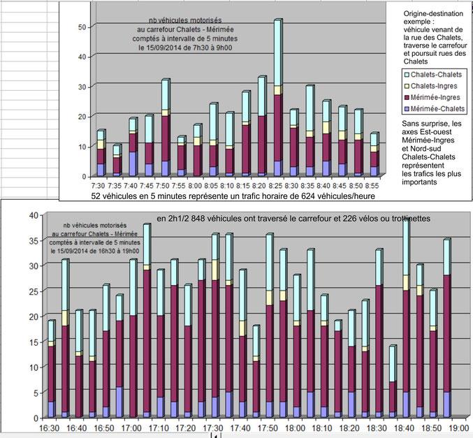 nombre de véhicules en transit quartier chalets-roquelaine