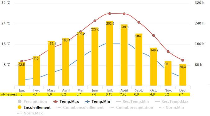 Ensoleillement moyen mensuel à Toulouse. le nombre d'heures ensoleillées dans la journée est mentionné sous chacune des barres mensuelles