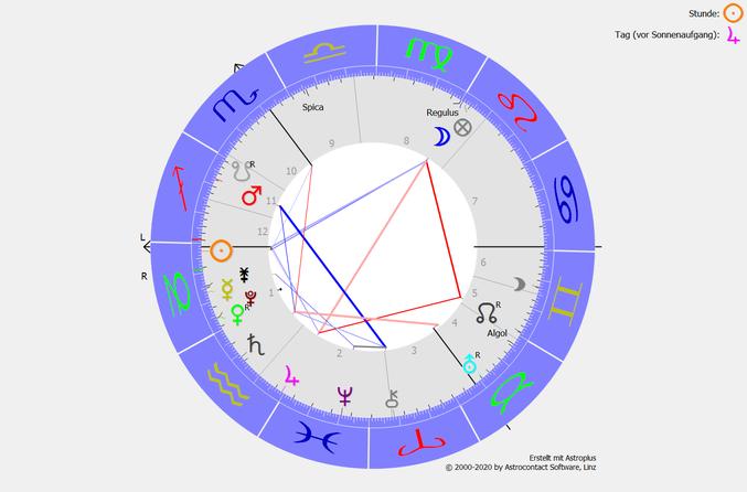 Das Saturn-Uranus-Quadrat ab dem 24.12.2021