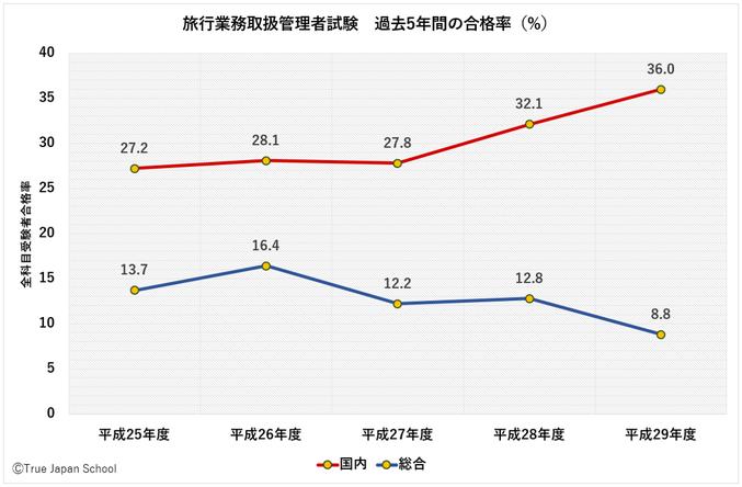 旅行業務取扱管理者試験過去5年間の合格率