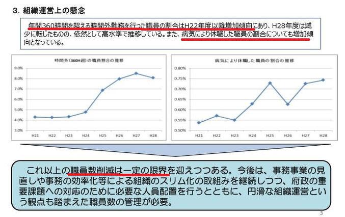 図7 大阪府の職員の疲弊 出典:大阪府「職員数管理目標」平成29年9月、部長会議ホームページより