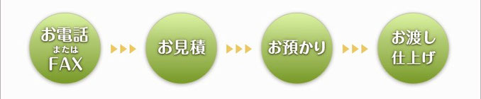 ご注文の流れ:東京都葛飾区東堀切の畳店、タカハシ