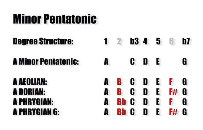 MINOR Pentatonic Substitutions for Modes
