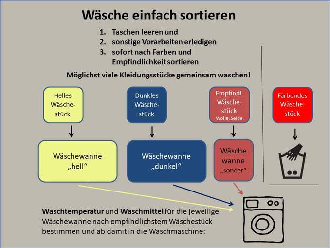 Skizze für einfaches Wäsche sortieren und trennen