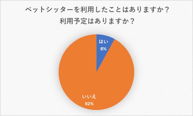 (出典)SNOWペットシッター株式会社調査(2020年)