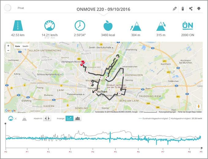 Analyse München Marathon: Schön zu sehen, meine Wadenkrämpfe im letzten Viertel.