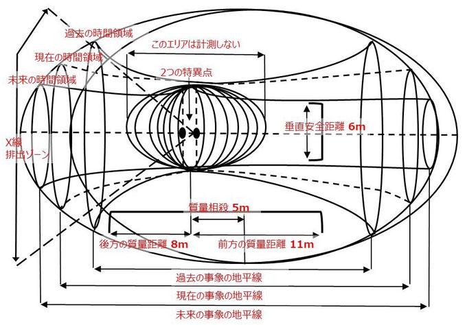 ジョンタイターのタイムマシン解説図(注釈入り)
