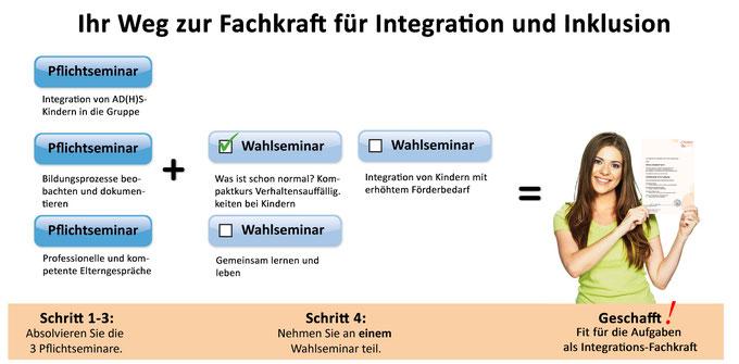 In 4 Schritten zur Fachkraft für Integration und Inklusion