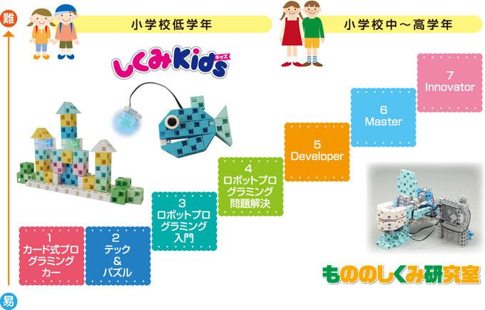 小学1年生から始められるプログラミング講座「しくみkids」