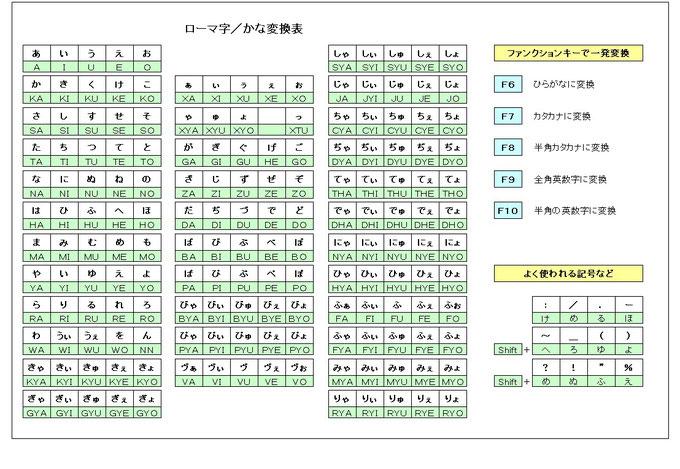 ローマ字/かな変換表