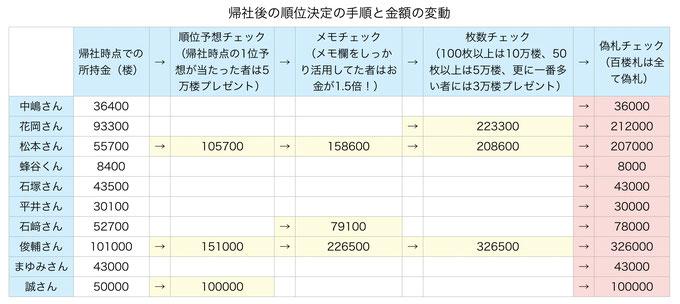 リアル人生ゲーム 帰社時の成績変動表