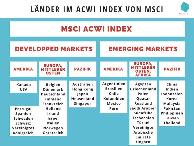 ACWI Aufteilung nach MSCI