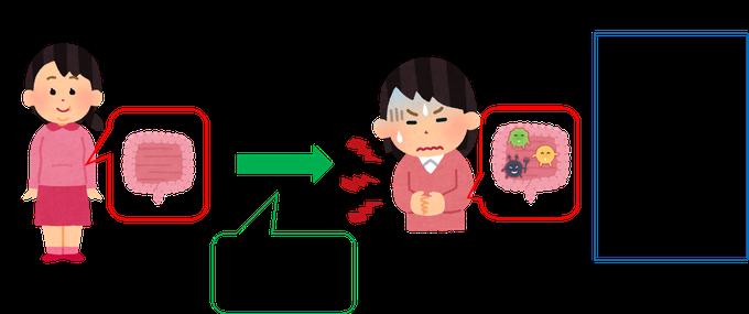 SIBO が原因の胃腸の不調はガスによるもの