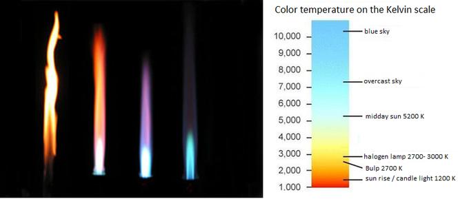 Light Color Kelvin Rotasystem Enviromental Solutions