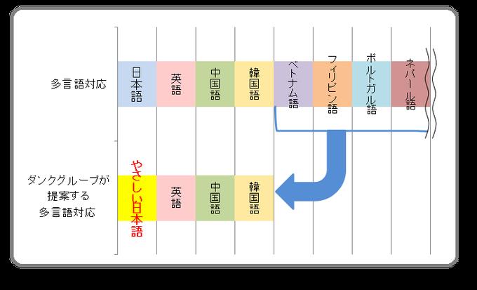 ダンクグループが提案する多言語対応